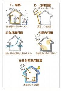 パッシブデザインの5つの項目