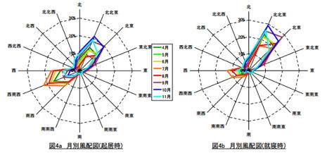 大阪市の卓越風向データ