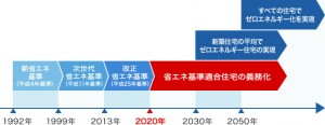 2020年省エネ基準義務化表